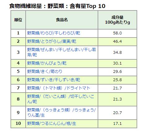 食品成分ランキングの表