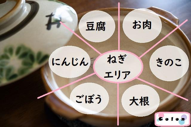 鍋の具材配置図